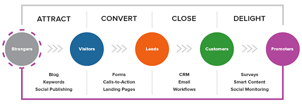 Lead generation ( What you need to know)